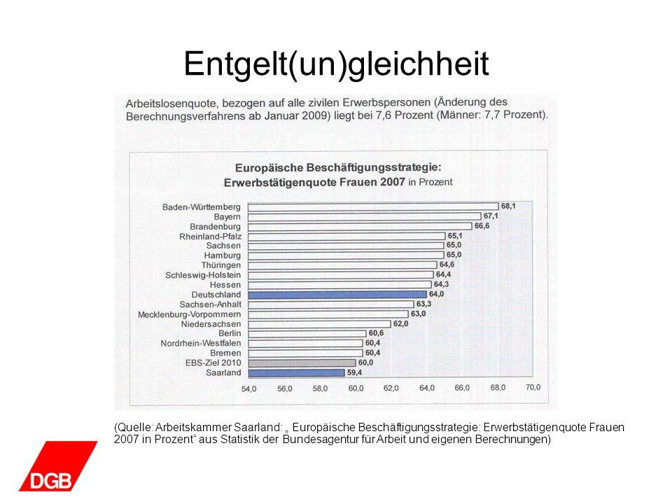 Entgelt(un)gleichheit (Quelle: Arbeitskammer Saarland: Europäische Beschäftigungsstrategie: Erwerbstätigenquote Frauen 2007 in Prozent aus Statistik d