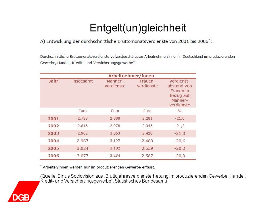 Entgelt(un)gleichheit (Quelle: Sinus Sociovision aus Fortgeschriebene Ergebnisse aus der Gehalts- und Lohnstrukturerhebung, Statistisches Bundesamt, Stand Oktober 2006)