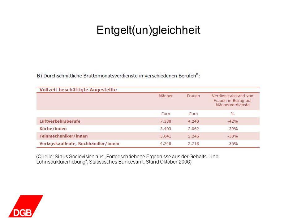 Entgelt(un)gleichheit (Quelle: Sinus Sociovision aus Fortgeschriebene Ergebnisse aus der Gehalts- und Lohnstrukturerhebung, Statistisches Bundesamt, S