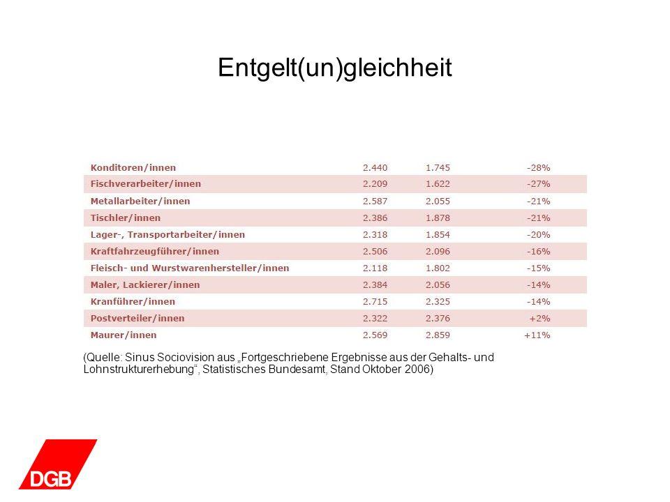 Entgelt(un)gleichheit (Quelle: Böckler Impuls: Frauen: Weniger Geld und Karrierechancen, Heft 4, März 2009, aus WSI- Lohnspiegel-Datenbank – Erhebungszeitraum 2008)