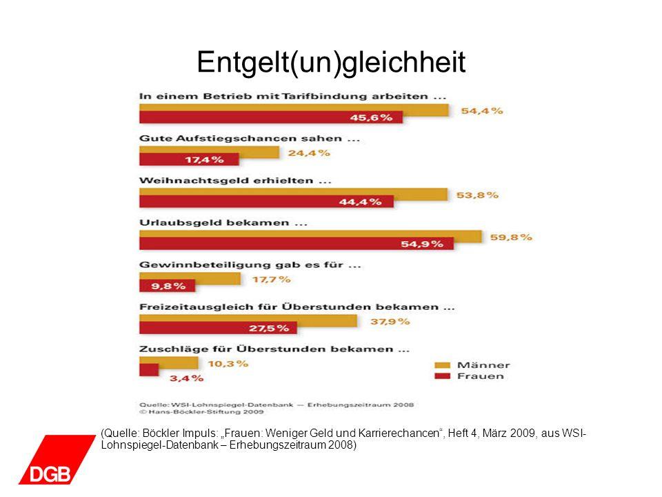 Entgelt(un)gleichheit (Quelle: Böckler Impuls: Frauen: Weniger Geld und Karrierechancen, Heft 4, März 2009, aus WSI- Lohnspiegel-Datenbank – Erhebungs