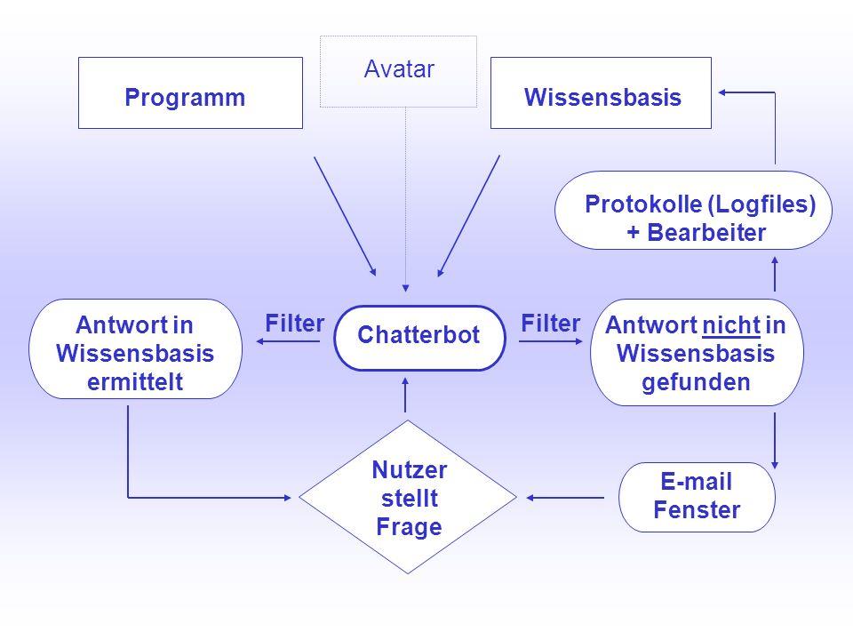 UNIVERSITÄTSBIBLIOTHEK Universitätsbibliothek Chatterbot Programm Antwort in Wissensbasis ermittelt Protokolle (Logfiles) + Bearbeiter E-mail Fenster