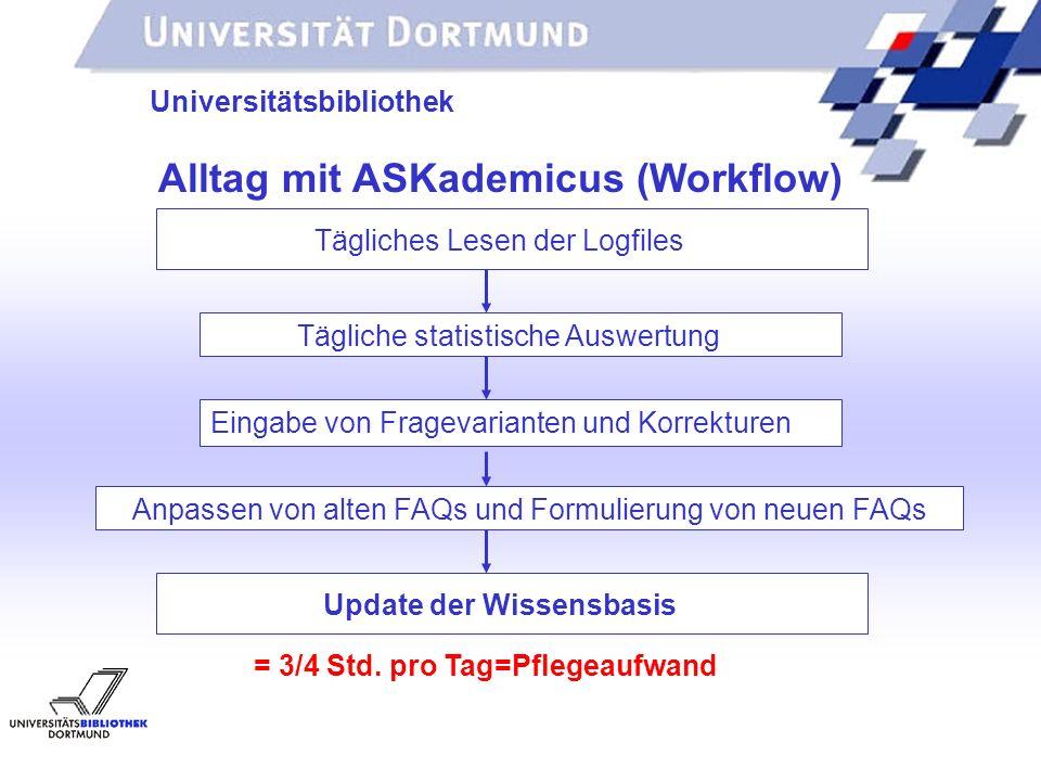 UNIVERSITÄTSBIBLIOTHEK Universitätsbibliothek Update der Wissensbasis Alltag mit ASKademicus (Workflow) = 3/4 Std.