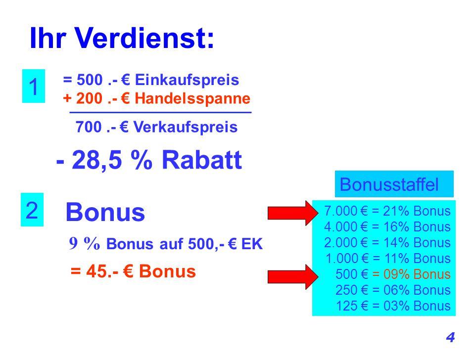 7.000 = 21% Bonus 4.000 = 16% Bonus 2.000 = 14% Bonus 1.000 = 11% Bonus 500 = 09% Bonus 250 = 06% Bonus 125 = 03% Bonus = 500.- Einkaufspreis 1 2 + 200.- Handelsspanne 700.- Verkaufspreis Bonus 9 % Bonus auf 500,- EK = 45.- Bonus Bonusstaffel Ihr Verdienst: 4 - 28,5 % Rabatt