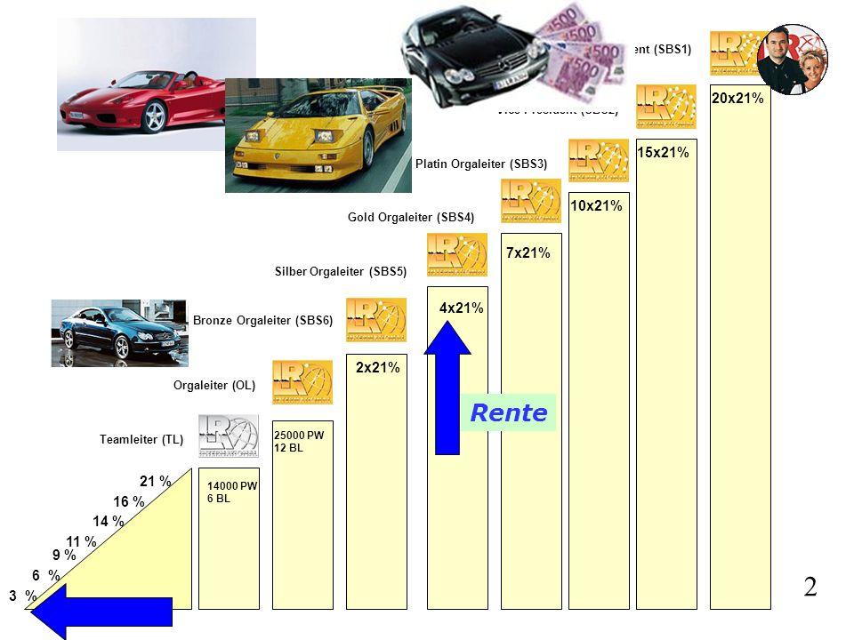 Teamleiter (TL) Orgaleiter (OL) Bronze Orgaleiter (SBS6) Silber Orgaleiter (SBS5) Gold Orgaleiter (SBS4) Platin Orgaleiter (SBS3) Vice President (SBS2) President (SBS1) 20x21% 15x21% 10x21% 7x21% 4x21% 2x21% 25000 PW 12 BL 14000 PW 6 BL 3 % 6 % 9 % 11 % 14 % 16 % 21 % 2 Rente