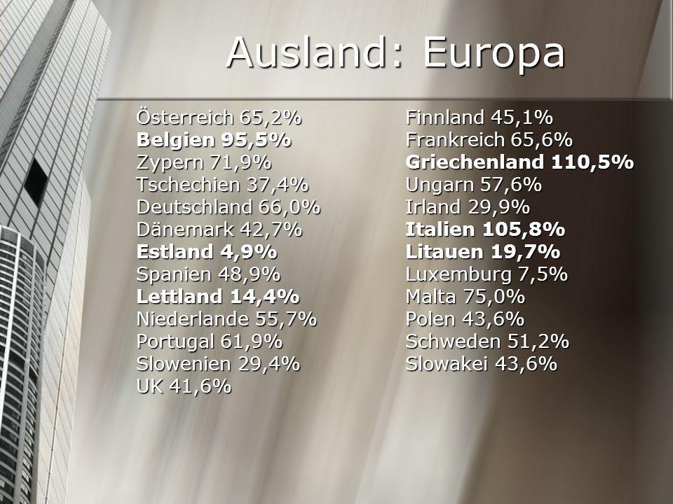 Ausland: Europa Österreich 65,2% Finnland 45,1% Belgien 95,5% Frankreich 65,6% Zypern 71,9% Griechenland 110,5% Tschechien 37,4% Ungarn 57,6% Deutschl