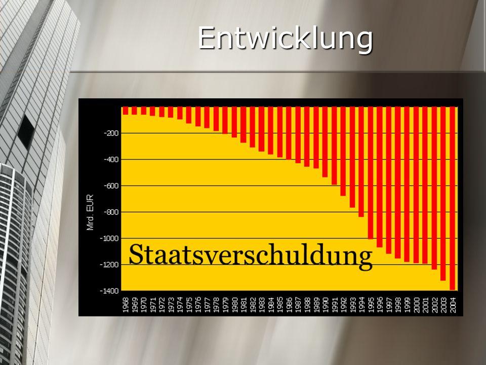 Überblick Bruttoinlandsprodukt (BIP) 2.200 Mrd.EUR.
