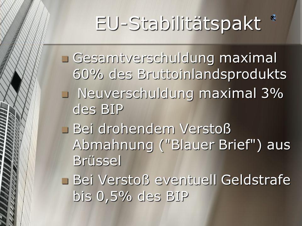 EU-Stabilitätspakt Gesamtverschuldung maximal 60% des Bruttoinlandsprodukts Gesamtverschuldung maximal 60% des Bruttoinlandsprodukts Neuverschuldung m