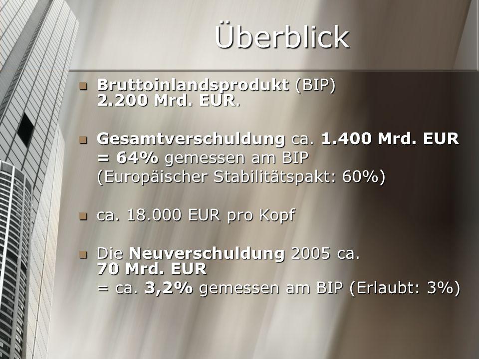 Überblick Bruttoinlandsprodukt (BIP) 2.200 Mrd. EUR. Bruttoinlandsprodukt (BIP) 2.200 Mrd. EUR. Gesamtverschuldung ca. 1.400 Mrd. EUR Gesamtverschuldu