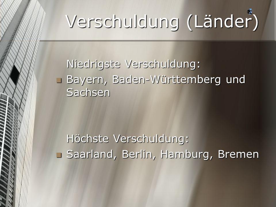 Verschuldung (Länder) Niedrigste Verschuldung: Bayern, Baden-Württemberg und Sachsen Bayern, Baden-Württemberg und Sachsen Höchste Verschuldung: Saarl