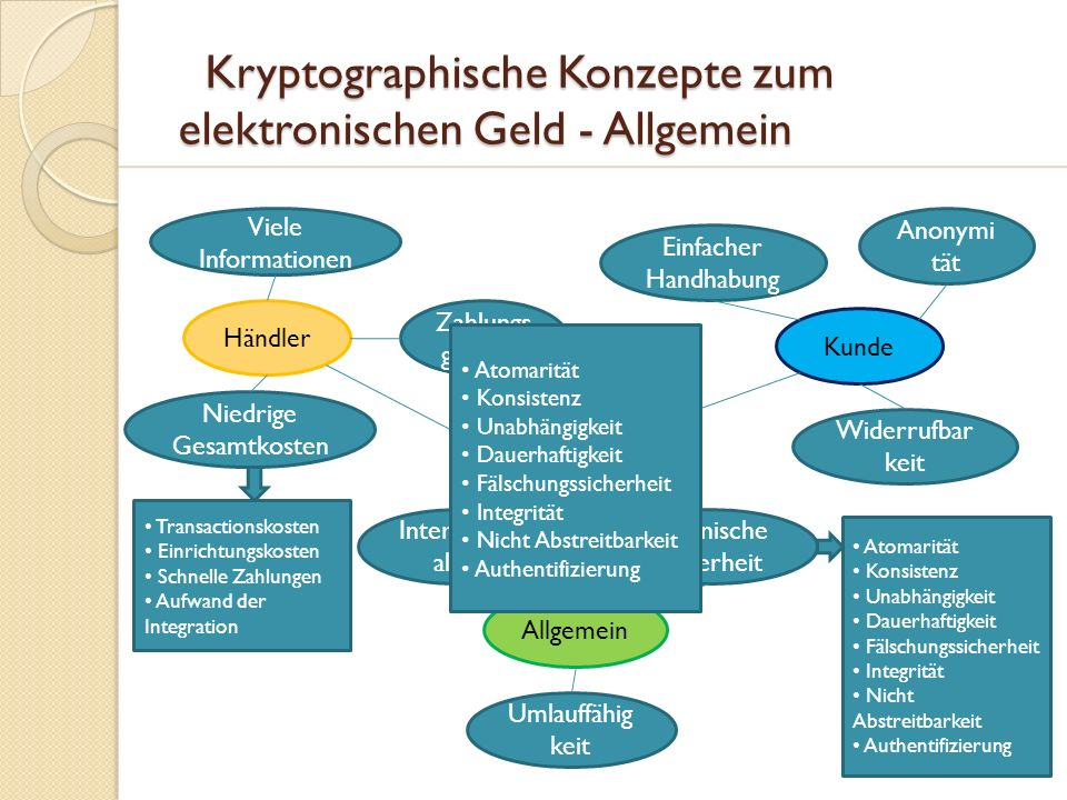 Kryptographische Konzepte zum elektronischen Geld - Allgemein Kryptographische Konzepte zum elektronischen Geld - Allgemein Technische Sicherheit Hohe