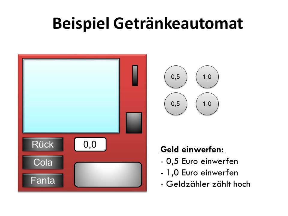 Beispiel Getränkeautomat Cola Fanta Rück 1,5 0,5 1,0 Zuviel Geld einwerfen: - 0,5 Euro einwerfen - 1,0 Euro einwerfen - Geld wird zurückgegeben - Geldzähler bleibt bei 1,5