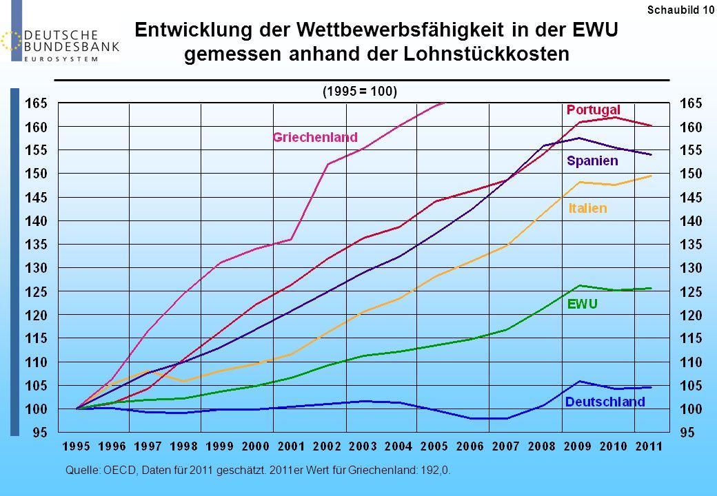 Entwicklung der Wettbewerbsfähigkeit in der EWU gemessen anhand der Lohnstückkosten (1995 = 100) Quelle: OECD, Daten für 2011 geschätzt. 2011er Wert f