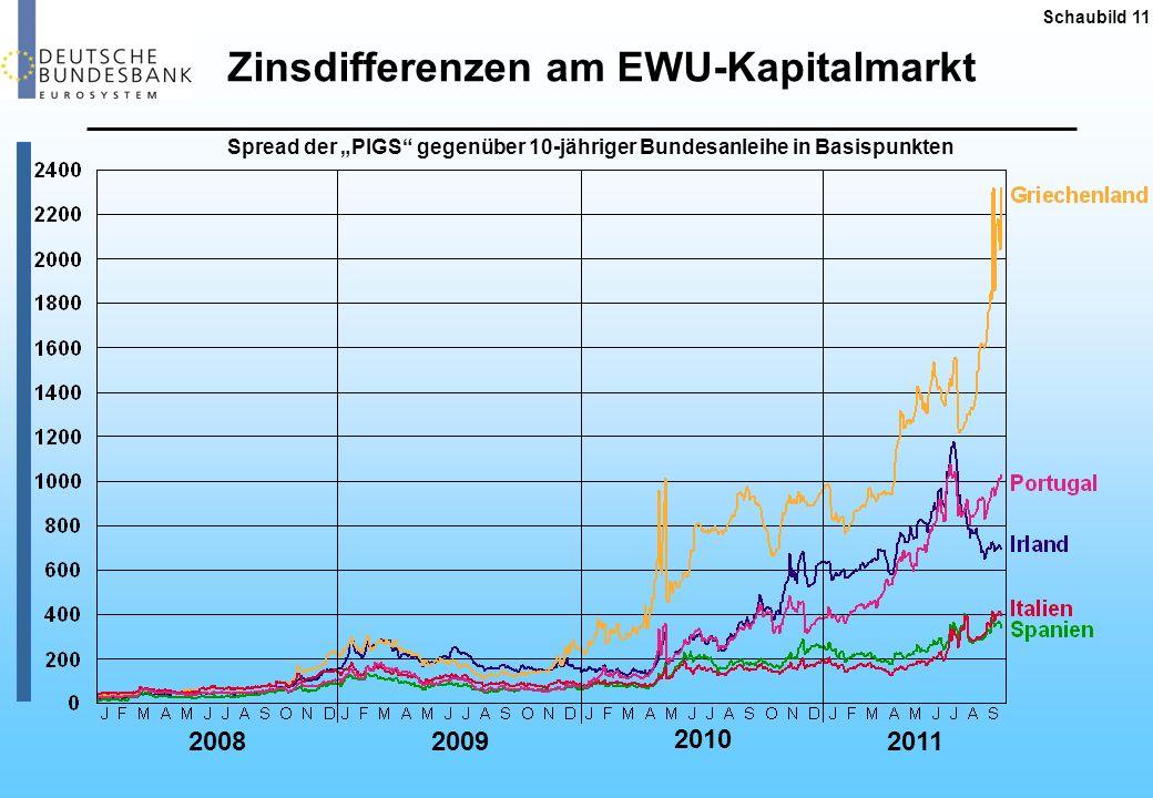 Schaubild 11 Spread der PIGS gegenüber 10-jähriger Bundesanleihe in Basispunkten 20082009 2010 2011 Zinsdifferenzen am EWU-Kapitalmarkt