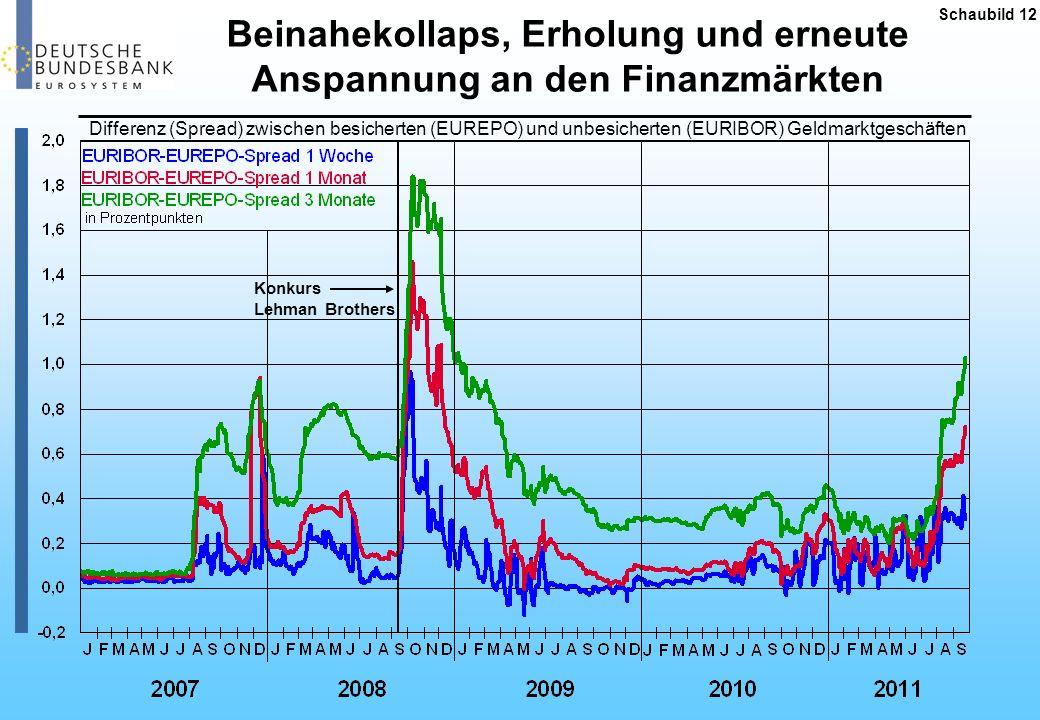 Schaubild 12 Konkurs Lehman Brothers Differenz (Spread) zwischen besicherten (EUREPO) und unbesicherten (EURIBOR) Geldmarktgeschäften Beinahekollaps,