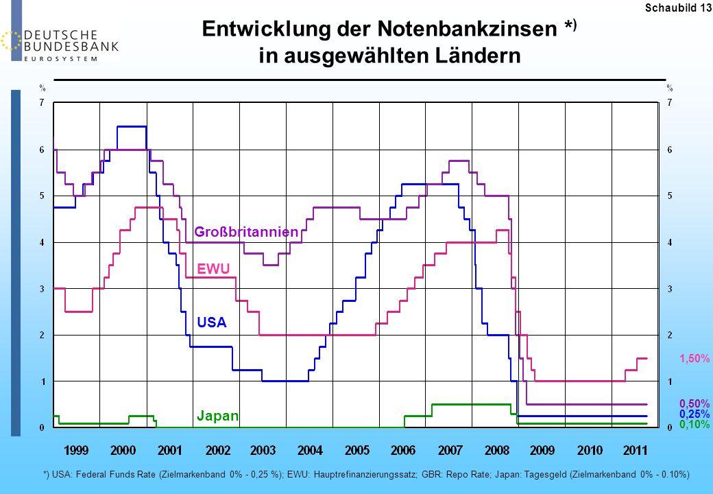 Schaubild 13 *) USA: Federal Funds Rate (Zielmarkenband 0% - 0,25 %); EWU: Hauptrefinanzierungssatz; GBR: Repo Rate; Japan: Tagesgeld (Zielmarkenband