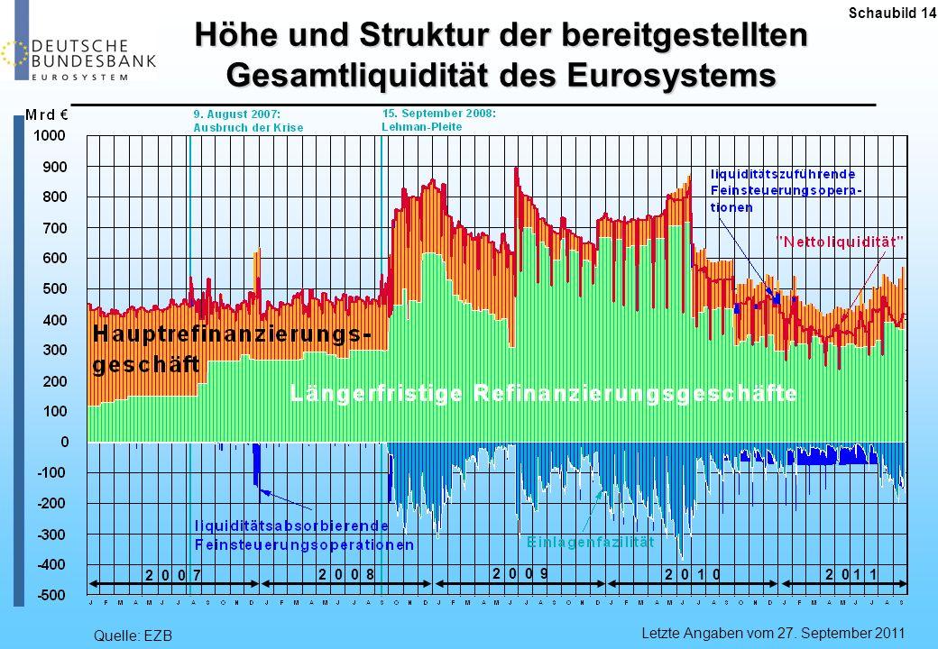 Quelle: EZB Schaubild 14 Letzte Angaben vom 27. September 2011 Höhe und Struktur der bereitgestellten Gesamtliquidität des Eurosystems 2 0 0 7 2 0 0 8