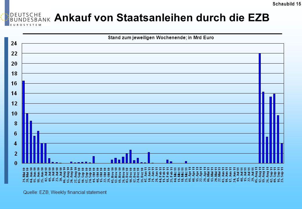 Schaubild 15 Ankauf von Staatsanleihen durch die EZB Quelle: EZB, Weekly financial statement Stand zum jeweiligen Wochenende; in Mrd Euro