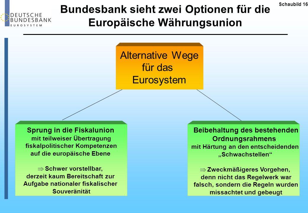 Schaubild 16 Alternative Wege für das Eurosystem Sprung in die Fiskalunion mit teilweiser Übertragung fiskalpolitischer Kompetenzen auf die europäisch