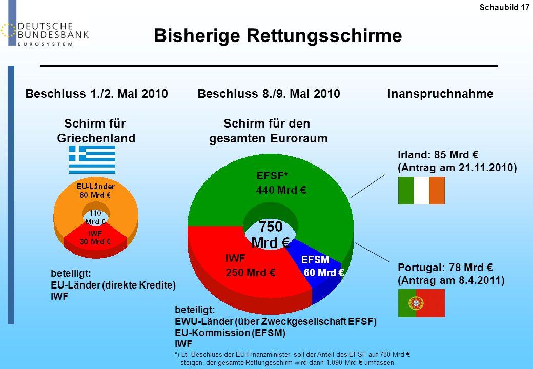 Bisherige Rettungsschirme Schaubild 17 Beschluss 1./2. Mai 2010 Schirm für Griechenland Beschluss 8./9. Mai 2010 Schirm für den gesamten Euroraum Inan