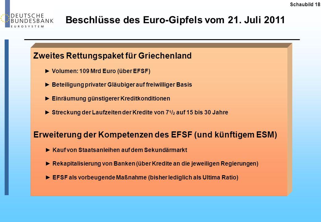 Beschlüsse des Euro-Gipfels vom 21. Juli 2011 Schaubild 18 Zweites Rettungspaket für Griechenland Volumen: 109 Mrd Euro (über EFSF) Beteiligung privat