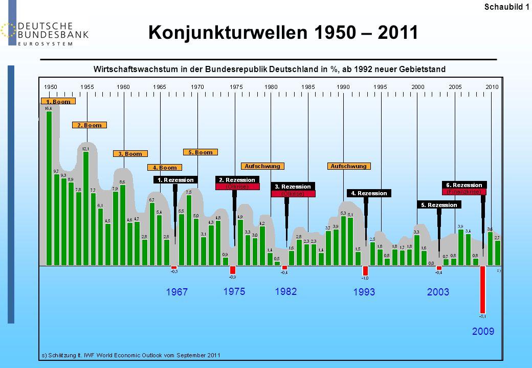 Schaubild 1 Wirtschaftswachstum in der Bundesrepublik Deutschland in %, ab 1992 neuer Gebietstand 1967 19751982 1993 2003 2009 Konjunkturwellen 1950 –