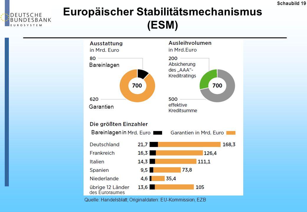 Europäischer Stabilitätsmechanismus (ESM) Schaubild 19 Quelle: Handelsblatt; Originaldaten: EU-Kommission, EZB des Euroraumes Bareinlagen Garantien Ba