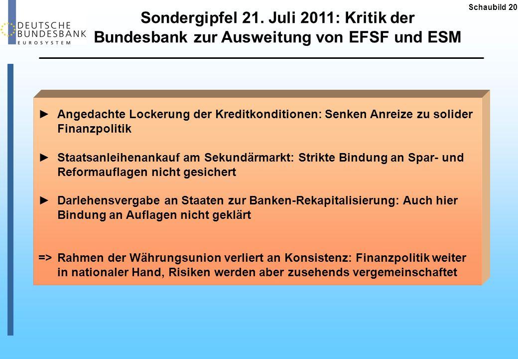 Schaubild 20 Sondergipfel 21. Juli 2011: Kritik der Bundesbank zur Ausweitung von EFSF und ESM Angedachte Lockerung der Kreditkonditionen: Senken Anre
