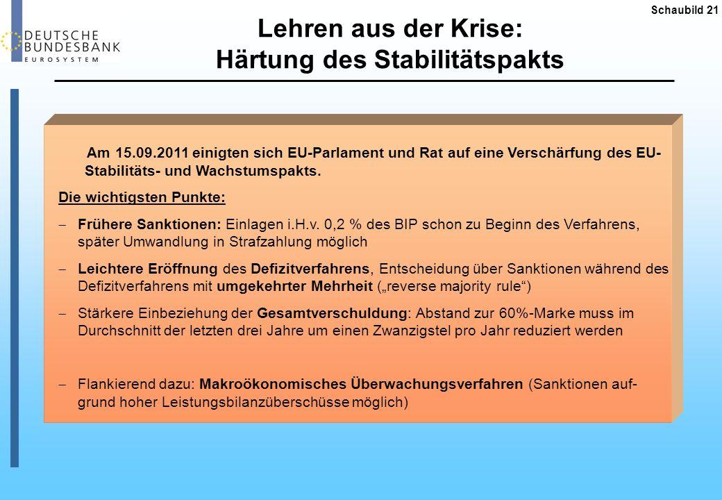 Schaubild 21 Lehren aus der Krise: Härtung des Stabilitätspakts Am 15.09.2011 einigten sich EU-Parlament und Rat auf eine Verschärfung des EU- Stabili