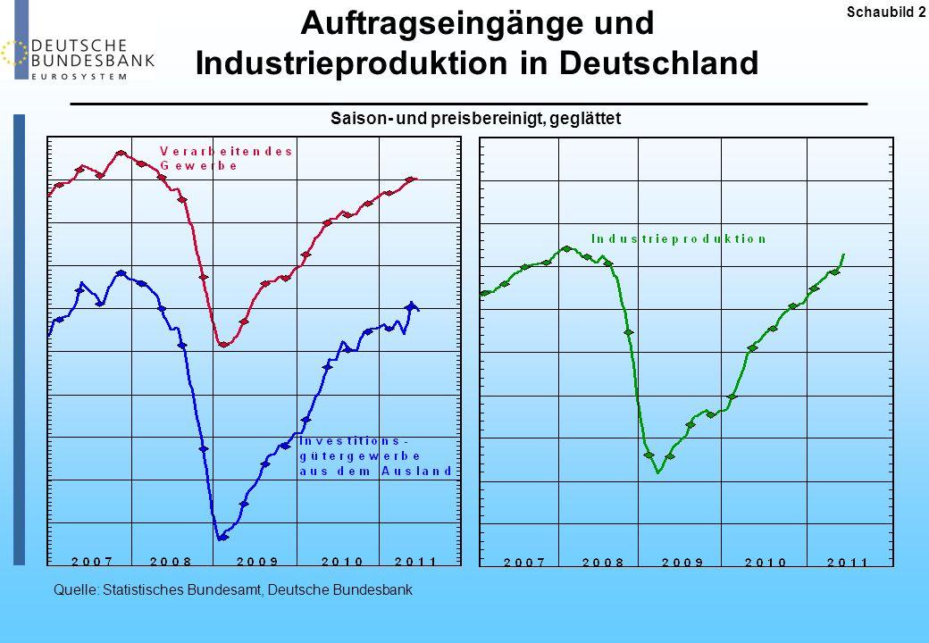 Auftragseingänge und Industrieproduktion in Deutschland Schaubild 2 Saison- und preisbereinigt, geglättet Quelle: Statistisches Bundesamt, Deutsche Bu