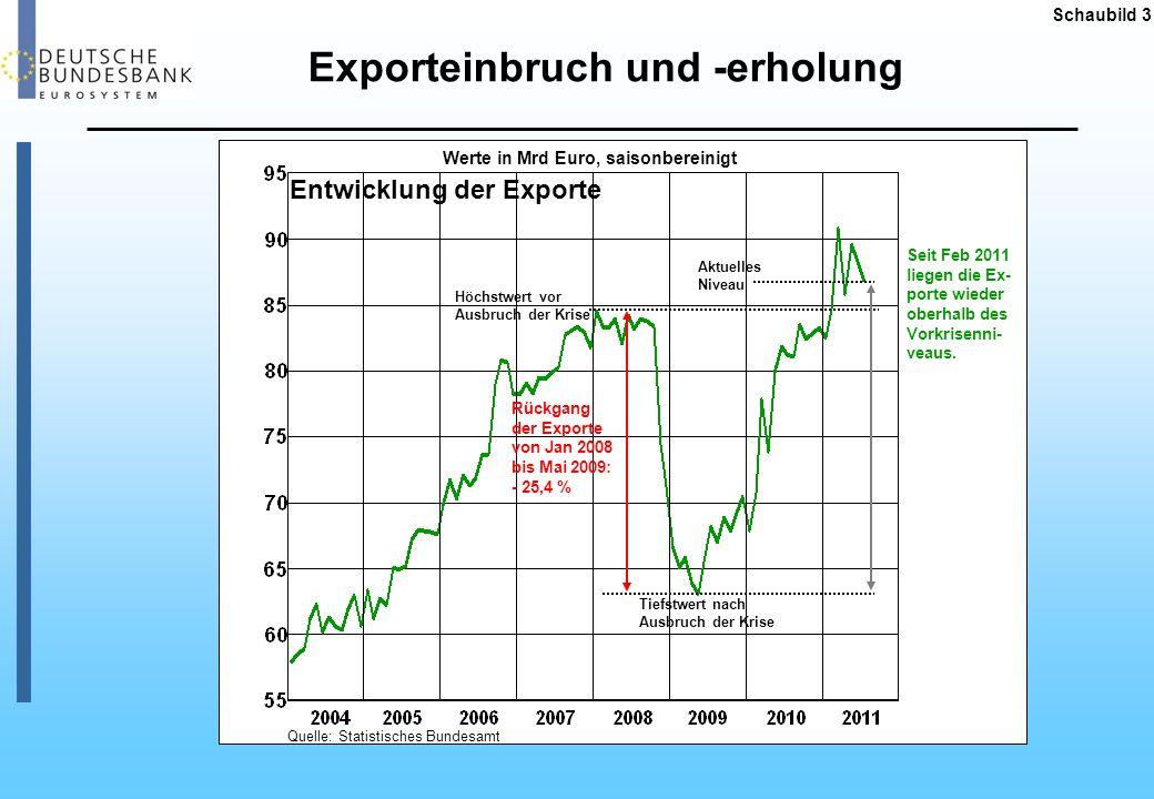 Schaubild 3 Werte in Mrd Euro, saisonbereinigt Quelle: Statistisches Bundesamt Entwicklung der Exporte Rückgang der Exporte von Jan 2008 bis Mai 2009:
