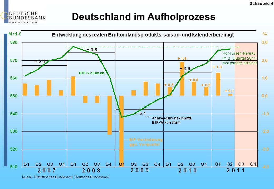 Deutschland im Aufholprozess Schaubild 4 Quelle: Statistisches Bundesamt, Deutsche Bundesbank Entwicklung des realen Bruttoinlandsprodukts, saison- un