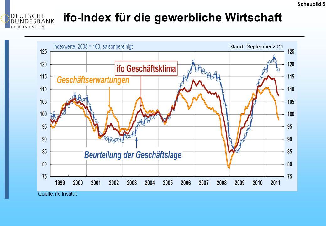 Schaubild 5 ifo-Index für die gewerbliche Wirtschaft Quelle: ifo Institut Stand: September 2011