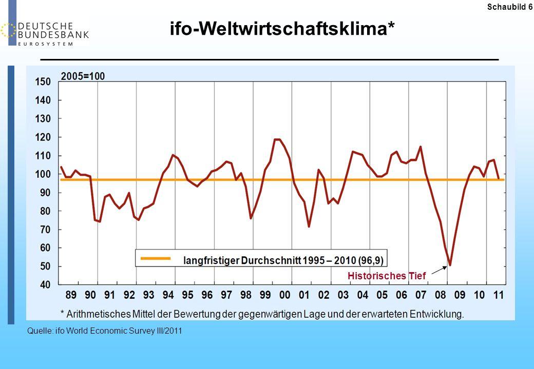 Schaubild 6 ifo-Weltwirtschaftsklima* Quelle: ifo World Economic Survey III/2011 Stand: September 2011 Historisches Tief