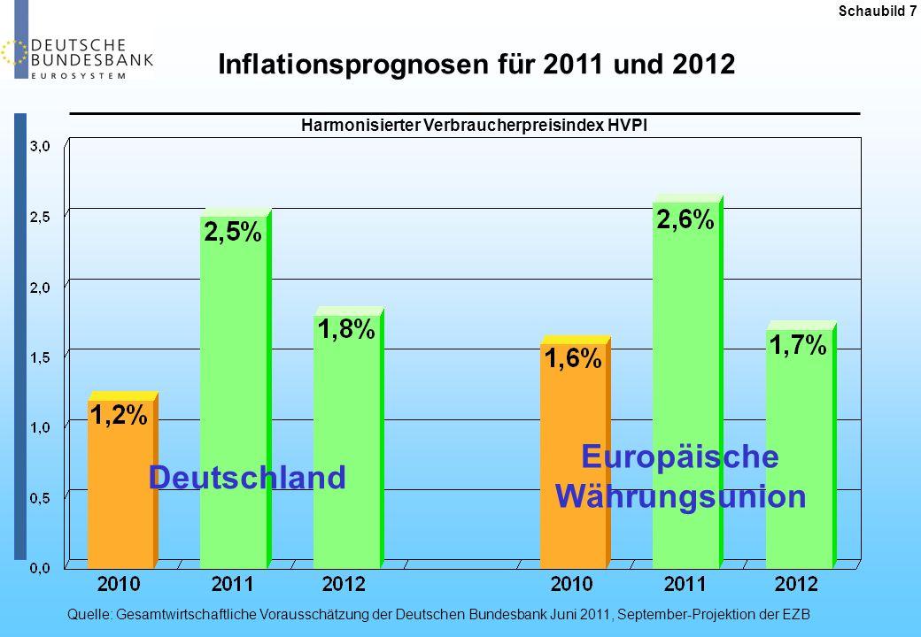 Schaubild 7 Inflationsprognosen für 2011 und 2012 Quelle: Gesamtwirtschaftliche Vorausschätzung der Deutschen Bundesbank Juni 2011, September-Projekti
