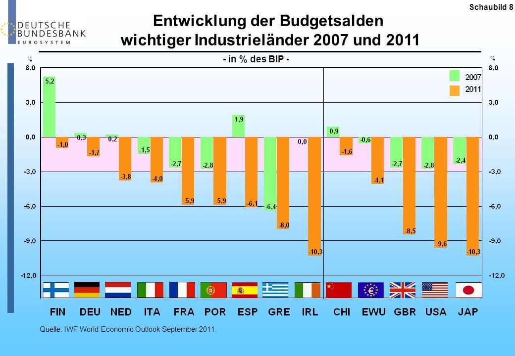 Entwicklung der Gesamtverschuldung wichtiger Industrieländer 2007/2011 Schaubild 9 - in % des BIP - Quelle: IWF World Economic Outlook September 2011.