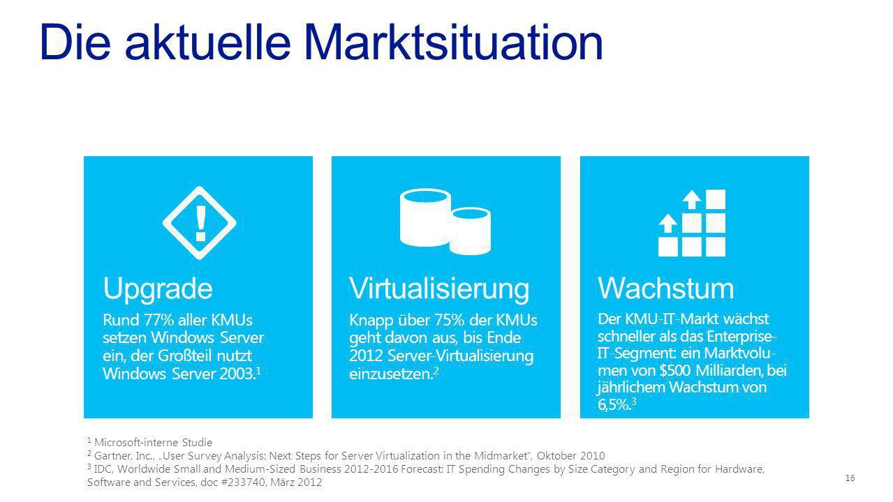 Die aktuelle Marktsituation Upgrade Rund 77% aller KMUs setzen Windows Server ein, der Großteil nutzt Windows Server 2003. 1 Virtualisierung Knapp übe