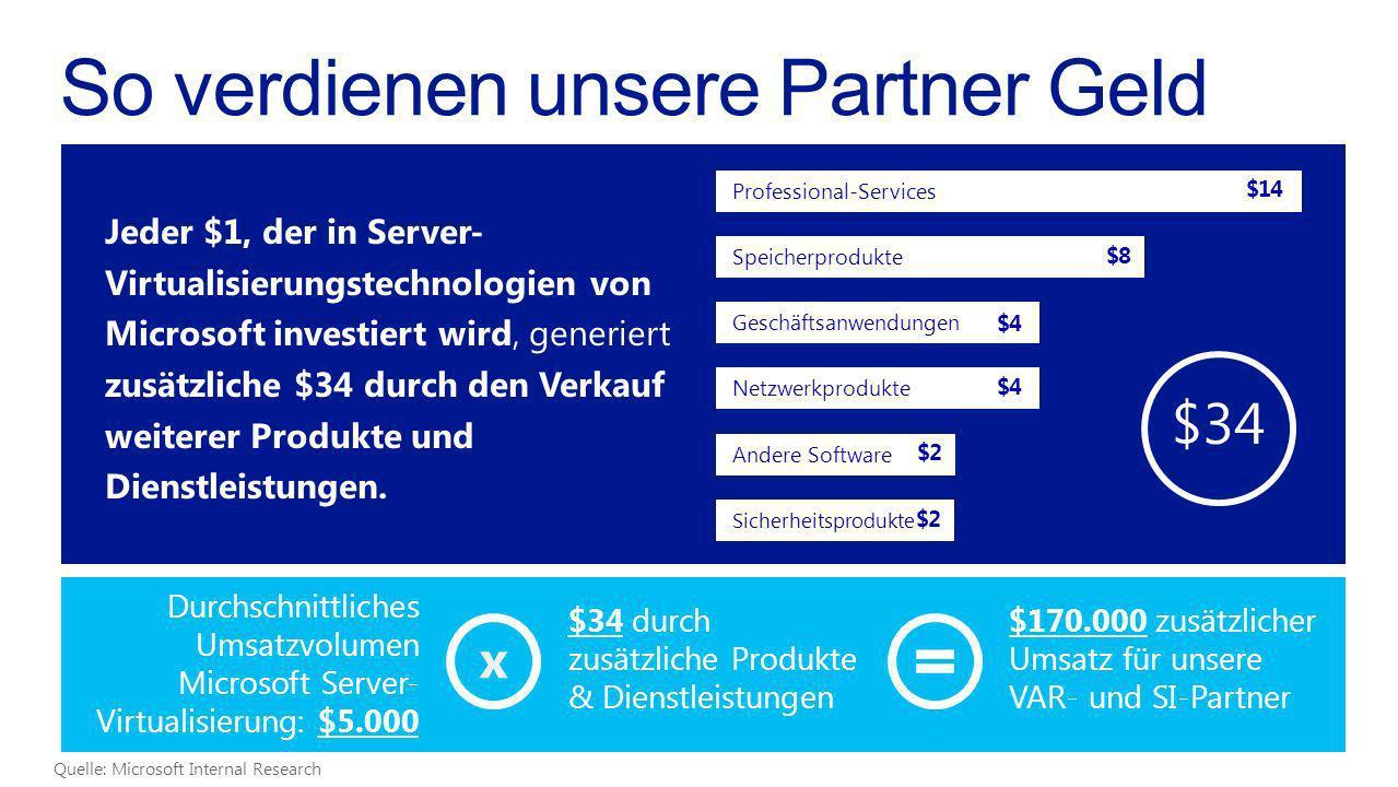 Professional-Services $14 Andere Software $2 Geschäftsanwendungen $4 Sicherheitsprodukte $2 Netzwerkprodukte $4 Speicherprodukte $8 Jeder $1, der in S