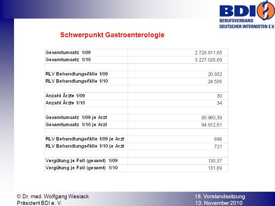 © Dr. med. Wolfgang Wesiack 18. Vorstandssitzung Präsident BDI e. V. 13. November 2010 Schwerpunkt Gastroenterologie