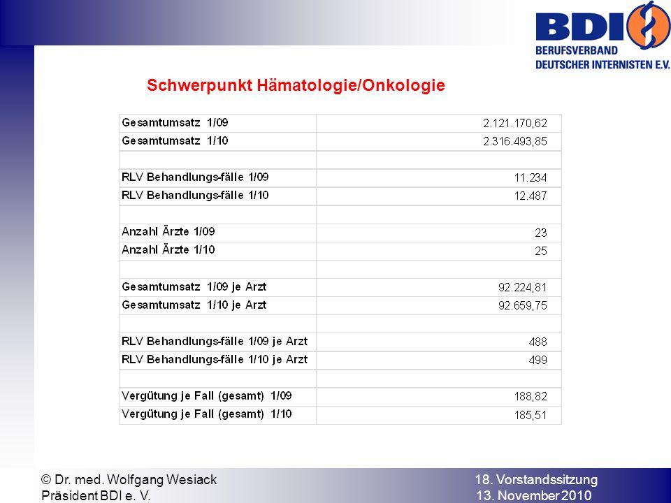 © Dr. med. Wolfgang Wesiack 18. Vorstandssitzung Präsident BDI e. V. 13. November 2010 Schwerpunkt Hämatologie/Onkologie