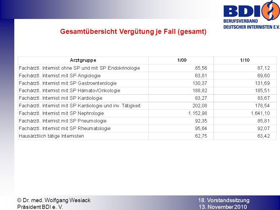 © Dr. med. Wolfgang Wesiack 18. Vorstandssitzung Präsident BDI e. V. 13. November 2010 Gesamtübersicht Vergütung je Fall (gesamt)