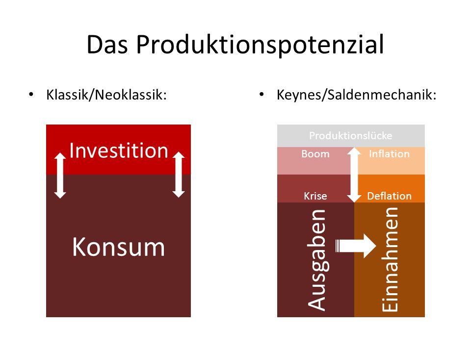 Das Produktionspotenzial Klassik/Neoklassik: Keynes/Saldenmechanik: Konsum Einnahmen Ausgaben Produktionslücke Krise Boom Deflation Inflation Investition