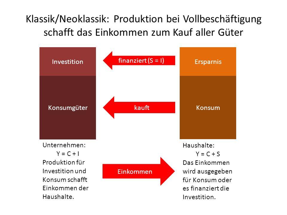 Klassik/Neoklassik: Produktion bei Vollbeschäftigung schafft das Einkommen zum Kauf aller Güter Konsumgüter Investition Unternehmen: Y = C + I Produktion für Investition und Konsum schafft Einkommen der Haushalte.