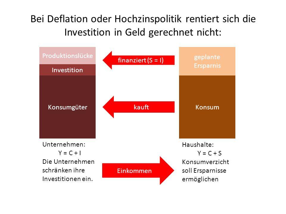 Bei Deflation oder Hochzinspolitik rentiert sich die Investition in Geld gerechnet nicht: Konsumgüter Investition Unternehmen: Y = C + I Die Unternehmen schränken ihre Investitionen ein.