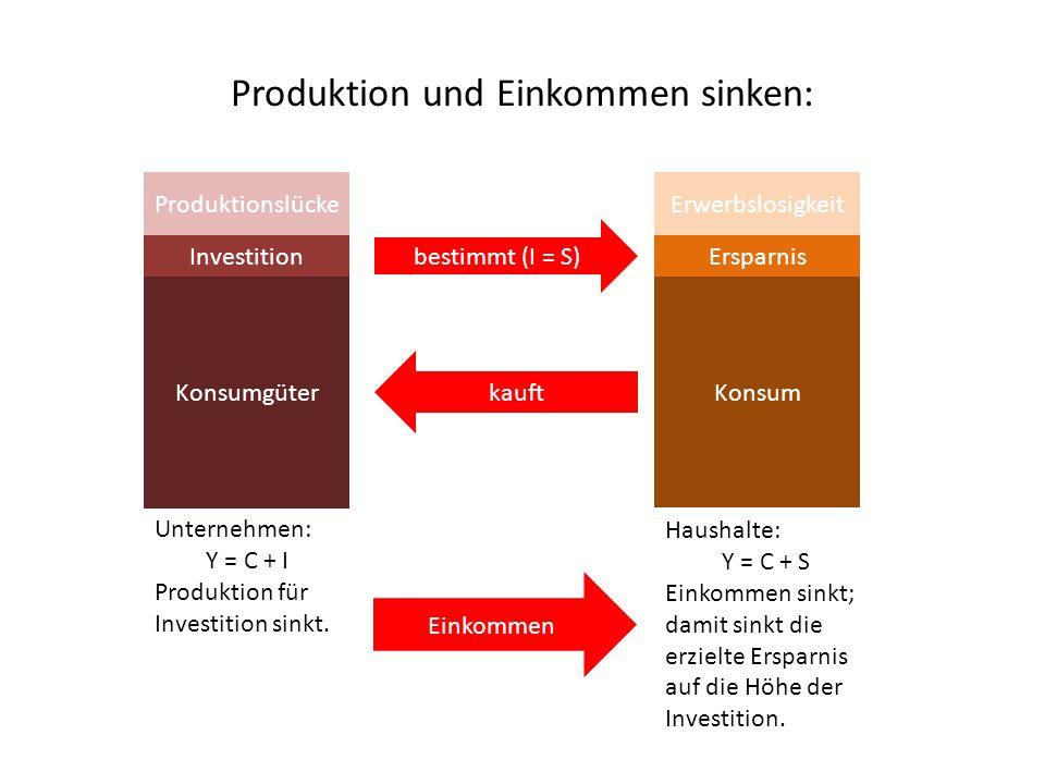 Produktion und Einkommen sinken: Konsumgüter Investition Unternehmen: Y = C + I Produktion für Investition sinkt.