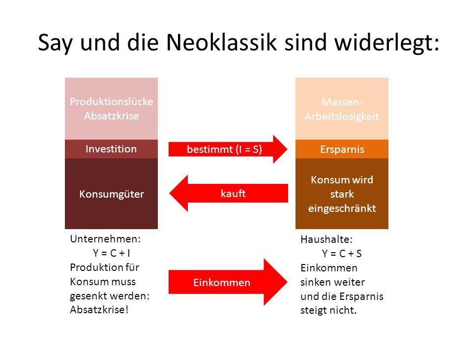 Say und die Neoklassik sind widerlegt: Konsumgüter Investition Unternehmen: Y = C + I Produktion für Konsum muss gesenkt werden: Absatzkrise.