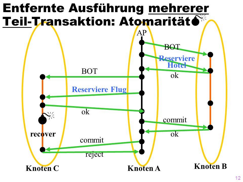 12 Knoten B Entfernte Ausführung mehrerer Teil-Transaktion: Atomarität AP BOT Reserviere Hotel Reserviere Flug ok commit Knoten AKnoten C BOT commit r