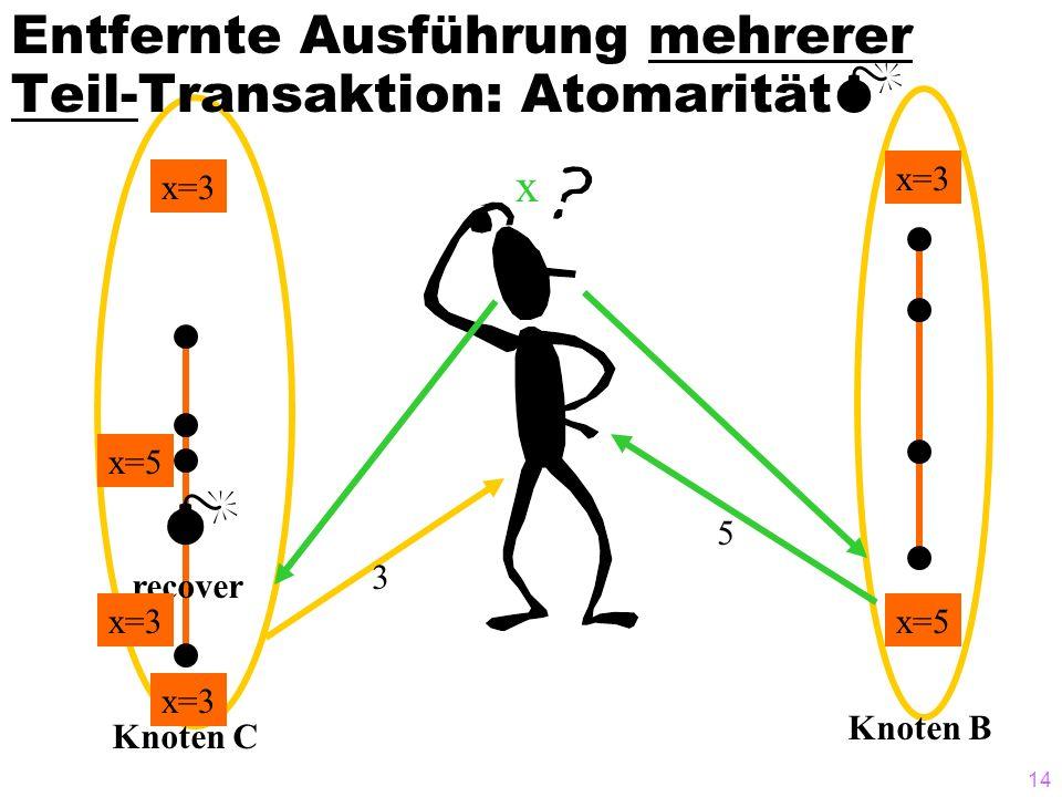 14 Knoten B Entfernte Ausführung mehrerer Teil-Transaktion: Atomarität Knoten C recover x=5 x=3 x 5 3