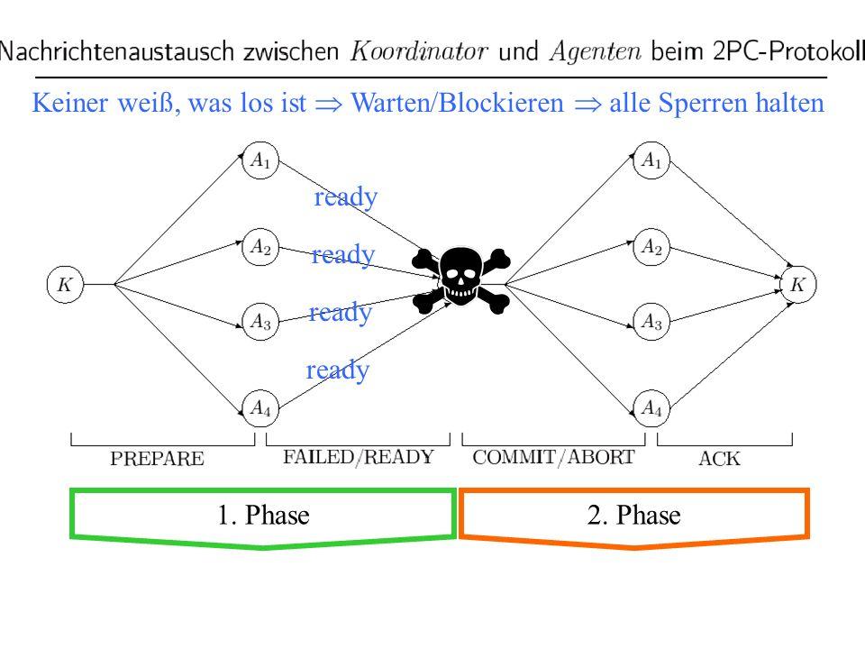27 1. Phase2. Phase Keiner weiß, was los ist Warten/Blockieren alle Sperren halten ready