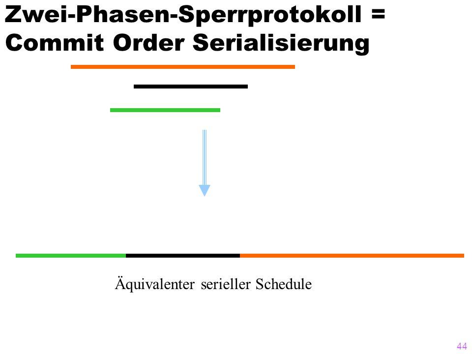 44 Zwei-Phasen-Sperrprotokoll = Commit Order Serialisierung Äquivalenter serieller Schedule